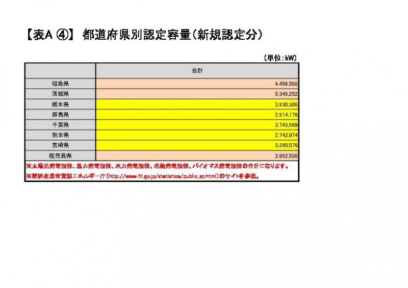 都道府県別認定容量(再生可能エネルギー、出典:経済産業省 資源エネルギー庁)