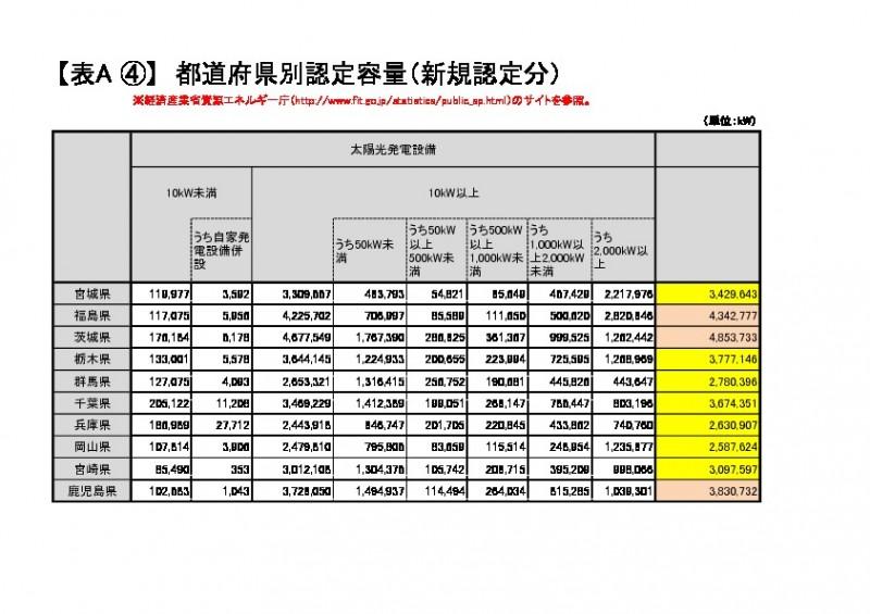 都道府県別認定容量(太陽光発電設備、出典:経済産業省 資源エネルギー庁)